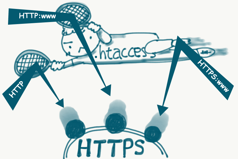 htaccessによるリダイレクトイメージイラスト